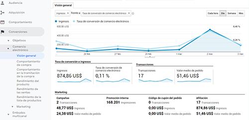 Las métricas de Google Analytics más importantes