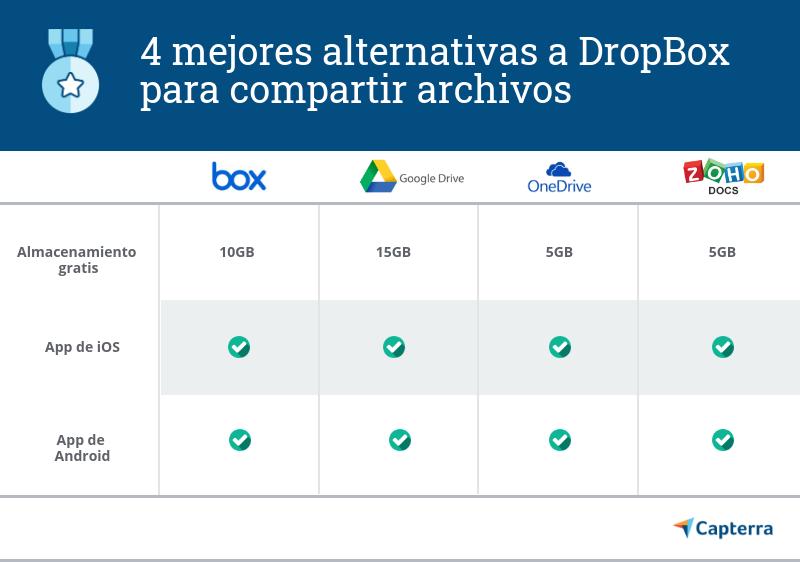 Mejores alternativas de Dropbox