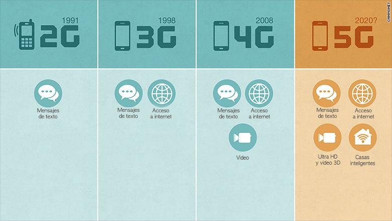 Que es 5G y como funciona